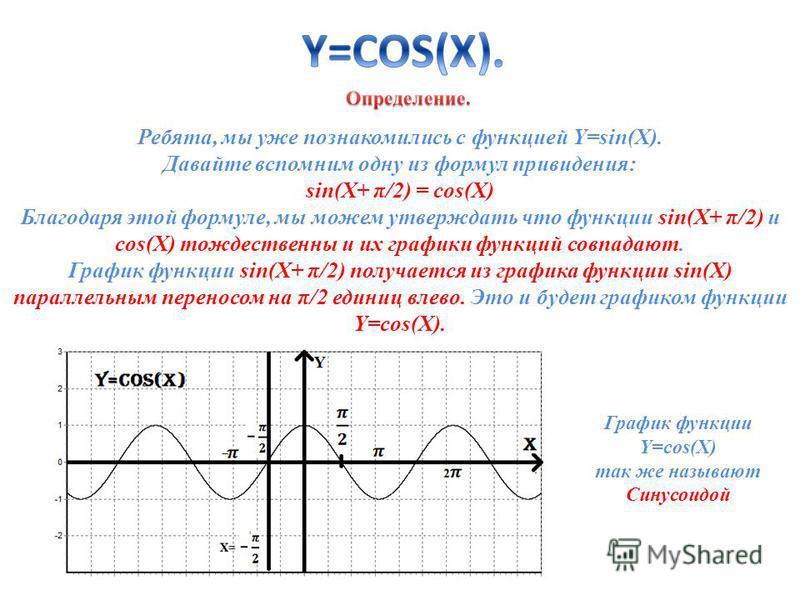 Ребята, мы уже познакомились с функцией Y=sin(X). Давайте вспомним одну из формул привидения: sin(X+ π/2) = cos(X) Благодаря этой формуле, мы можем утверждать что функции sin(X+ π/2) и cos(X) тождественны и их графики функций совпадают. График функци