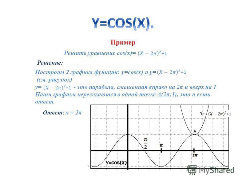 Решить уравнение cos(x)= Решение: Построим 2 графика функции: y=cos(x) и y= (см. рисунок) y= - это парабола, смещенная вправо на 2π и вверх на 1 Наши графики пересекаются в одной точке А(2π;1), это и есть ответ. Ответ: x = 2π