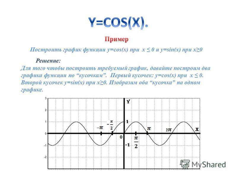 Построить график функции y=cos(x) при х 0 и y=sin(x) при x0 Для того чтобы построить требуемый график, давайте построим два графика функции по кусочкам. Первый кусочек: y=cos(x) при х 0. Второй кусочек y=sin(x) при x0. Изобразим оба кусочка на одном