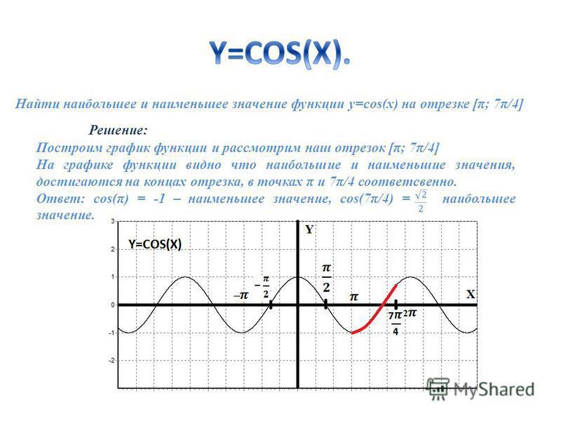 Найти наибольшее и наименьшее значение функции y=cos(x) на отрезке [π; 7π/4] Решение: Построим график функции и рассмотрим наш отрезок [π; 7π/4] На графике функции видно что наибольшие и наименьшие значения, достигаются на концах отрезка, в точках π