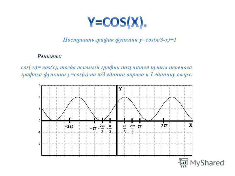 Построить график функции y=cos(π/3-x)+1 cos(-x)= cos(x), тогда искомый график получится путем переноса графика функции y=cos(x) на π/3 единиц вправо и 1 единицу вверх. Решение: