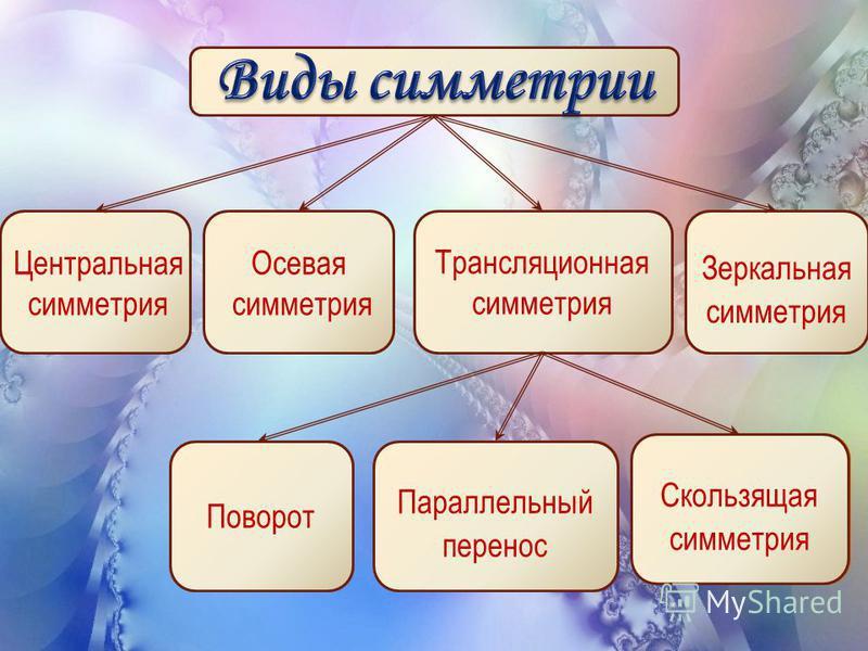 Трансляционная симметрия Центральная симметрия Осевая симметрия Зеркальная симметрия Поворот Параллельный перенос Скользящая симметрия