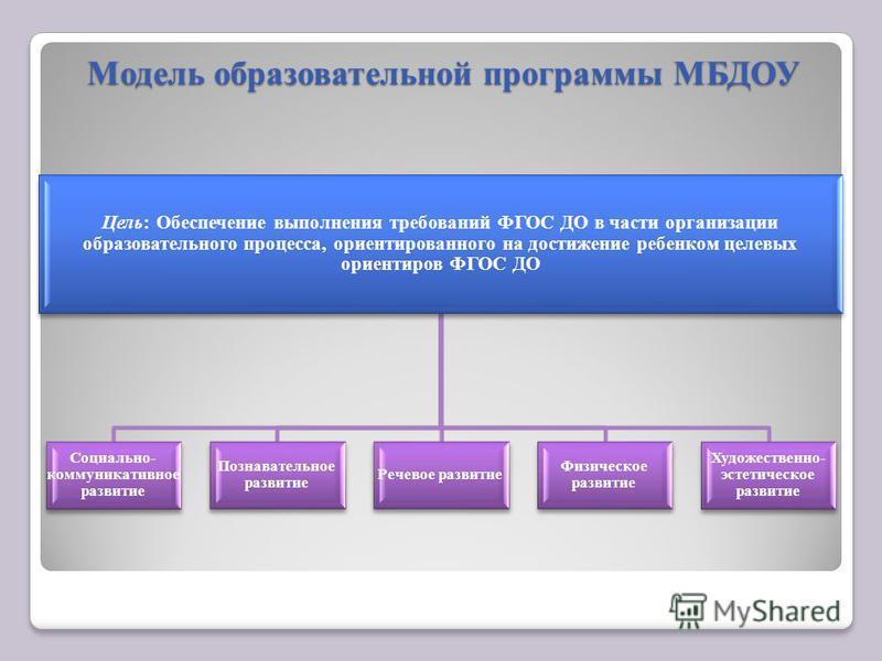 Модель образовательной программы МБДОУ Цель: Обеспечение выполнения требований ФГОС ДО в части организации образовательного процесса, ориентированного на достижение ребенком целевых ориентиров ФГОС ДО Социально- коммуникативное развитие Познавательно