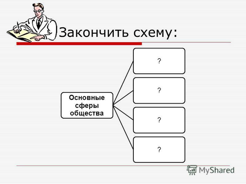 Закончить схему: Основные сферы общества ????