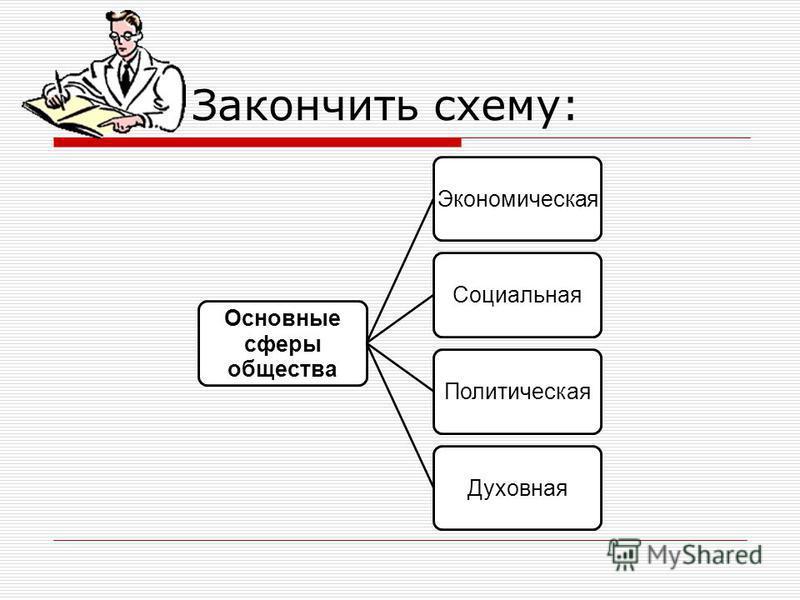 Закончить схему: Основные сферы общества Экономическая СоциальнаяПолитическая Духовная