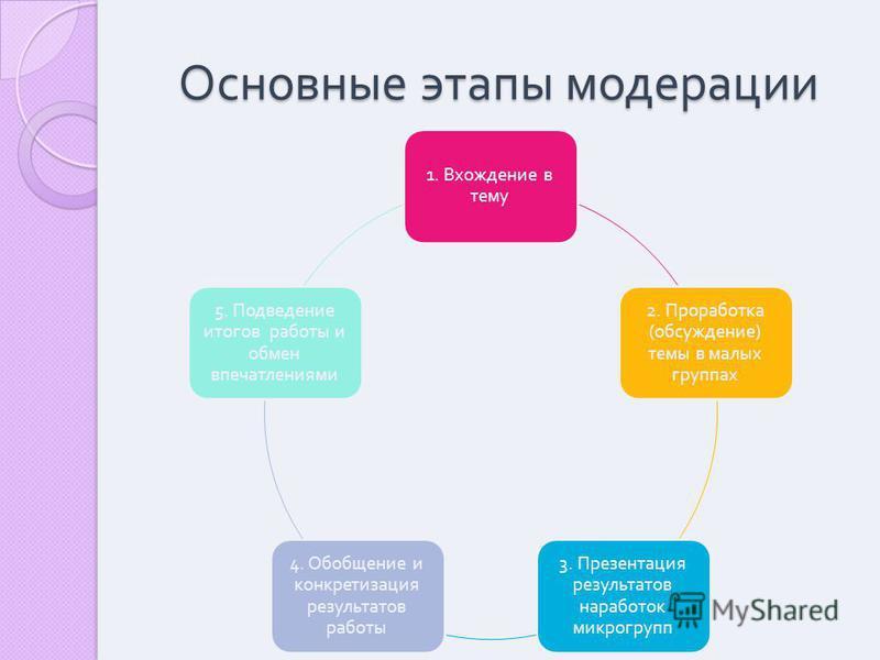 Основные этапы модерации 1. Вхождение в тему 2. Проработка ( обсуждение ) темы в малых группах 3. Презентация результатов наработок микрогрупп 4. Обобщение и конкретизация результатов работы 5. Подведение итогов работы и обмен впечатлениями