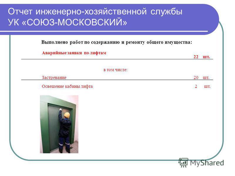 Отчет инженерно-хозяйственной службы УК «СОЮЗ-МОСКОВСКИЙ» Выполнено работ по содержанию и ремонту общего имущества: Аварийные заявки по лифтам 22 шт. в том числе: Застревание 20 шт. Освещение кабины лифта 2 шт.