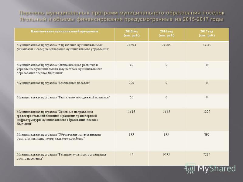 Наименование муниципальной программы 2015 год ( тыс. руб.) 2016 год ( тыс. руб.) 2017 год ( тыс. руб.) Муниципальная программа