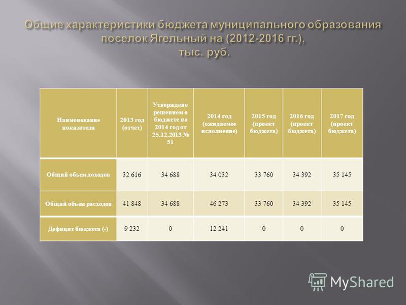 Наименование показателя 2013 год ( отчет ) Утверждено решением о бюджете на 2014 год от 25.12.2013 51 2014 год ( ожидаемое исполнение ) 2015 год ( проект бюджета ) 2016 год ( проект бюджета ) 2017 год ( проект бюджета ) Общий объем доходов 32 616 34
