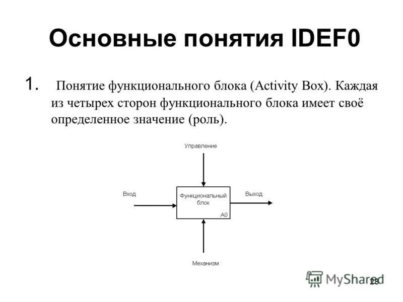 28 Основные понятия IDEF0 1. Понятие функционального блока (Activity Box). Каждая из четырех сторон функционального блока имеет своё определенное значение (роль).