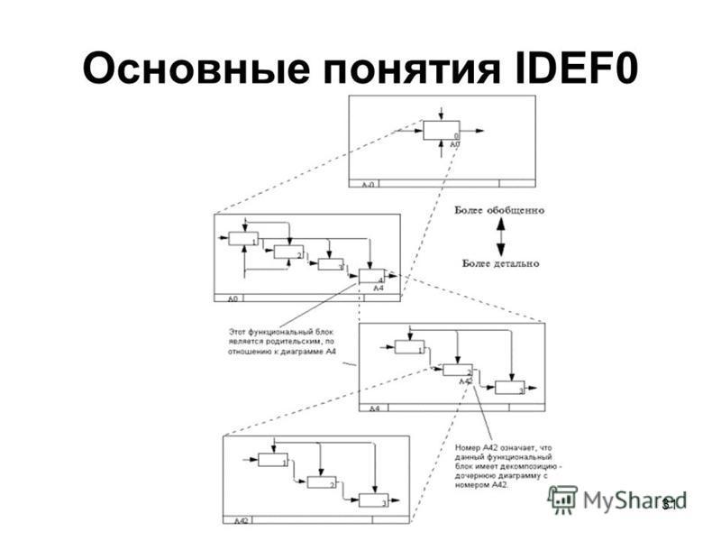 31 Основные понятия IDEF0