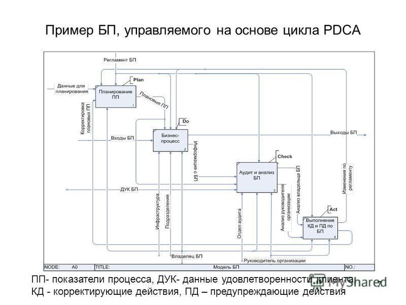 7 Пример БП, управляемого на основе цикла PDCA ПП- показатели процесса, ДУК- данные удовлетворенности клиента, КД - корректирующие действия, ПД – предупреждающие действия