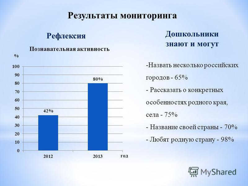 Результаты мониторинга Рефлексия Дошкольники знают и могут -Назвать несколько российских городов - 65% - Рассказать о конкретных особенностях родного края, села - 75% - Название своей страны - 70% - Любят родную страну - 98%