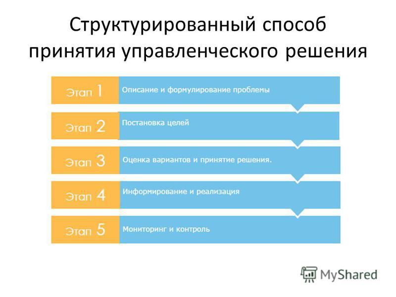 Структурированный способ принятия управленческого решения