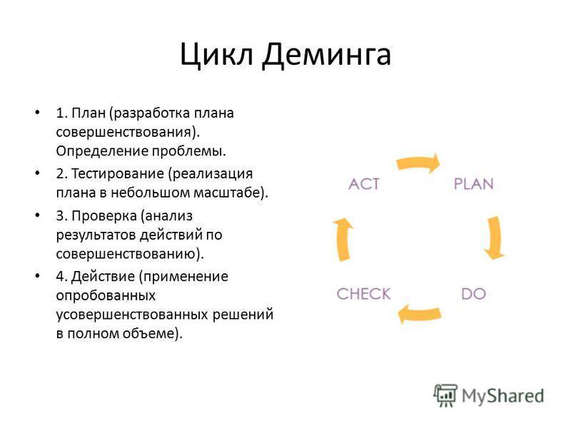 Цикл Деминга 1. План (разработка плана совершенствования). Определение проблемы. 2. Тестирование (реализация плана в небольшом масштабе). 3. Проверка (анализ результатов действий по совершенствованию). 4. Действие (применение опробованных усовершенст