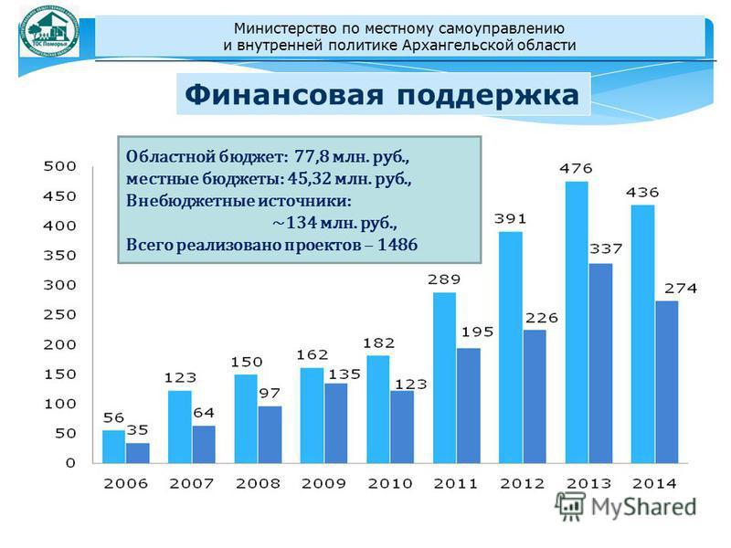Финансовая поддержка Областной бюджет: 77,8 млн. руб., местные бюджеты: 45,32 млн. руб., Внебюджетные источники: ~134 млн. руб., Всего реализовано проектов – 1486 Министерство по местному самоуправлению и внутренней политике Архангельской области