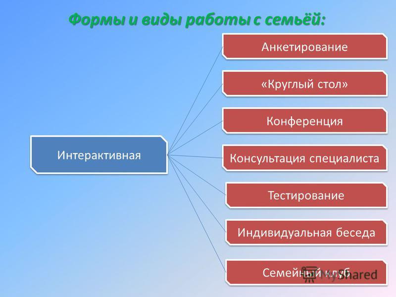 Формы и виды работы с семьёй: Интерактивная Анкетирование «Круглый стол» Конференция Консультация специалиста Тестирование Индивидуальная беседа Семейный клуб