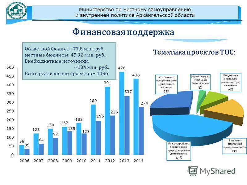 Финансовая поддержка Областной бюджет: 77,8 млн. руб., местные бюджеты: 45,32 млн. руб., Внебюджетные источники: ~134 млн. руб., Всего реализовано проектов – 1486 Тематика проектов ТОС: Министерство по местному самоуправлению и внутренней политике Ар
