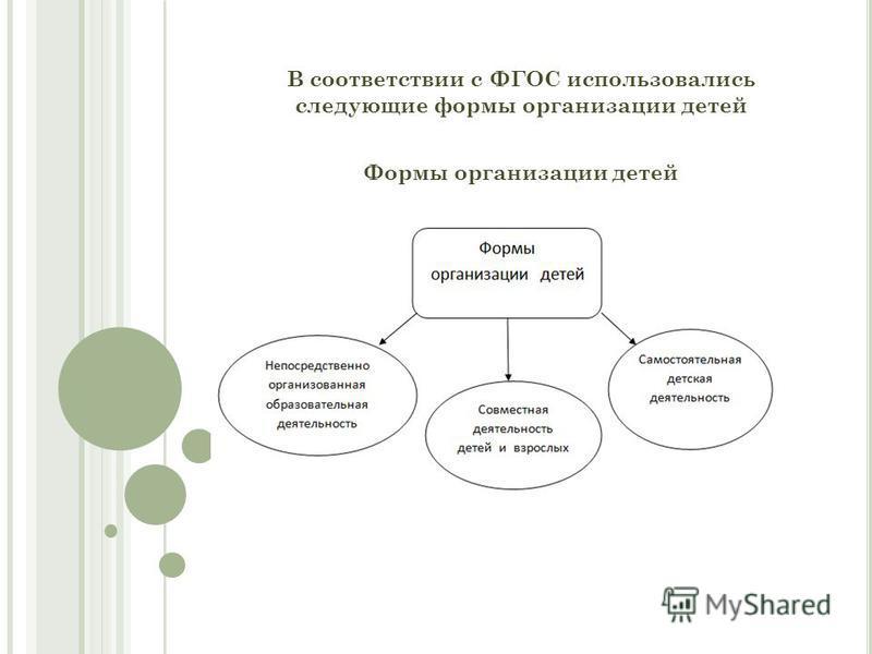 В соответствии с ФГОС использовались следующие формы организации детей Формы организации детей