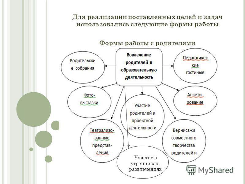 Для реализации поставленных целей и задач использовались следующие формы работы Формы работы с родителями Участие в утренниках, развлечениях