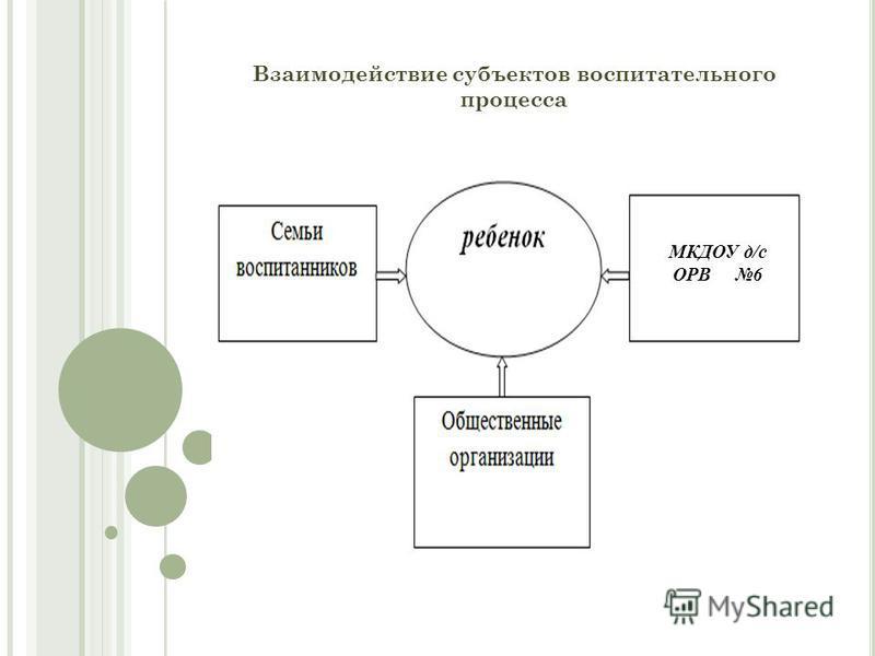 Взаимодействие субъектов воспитательного процесса МКДОУ д/с ОРВ 6