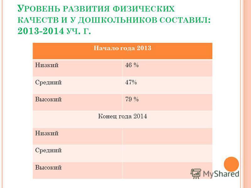 У РОВЕНЬ РАЗВИТИЯ ФИЗИЧЕСКИХ КАЧЕСТВ И У ДОШКОЛЬНИКОВ СОСТАВИЛ : 2013-2014 УЧ. Г. Начало года 2013 Низкий 46 % Средний 47% Высокий 79 % Конец года 2014 Низкий Средний Высокий