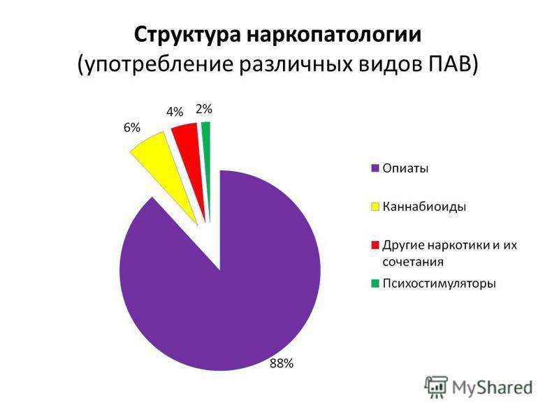 Структура наркопатологии (употребление различных видов ПАВ)