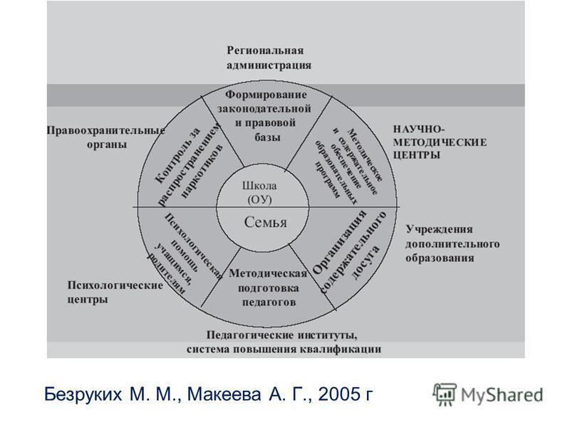 Безруких М. М., Макеева А. Г., 2005 г Безруких М. М., Макеева А. Г., 2005 гА. Г., 2005 г