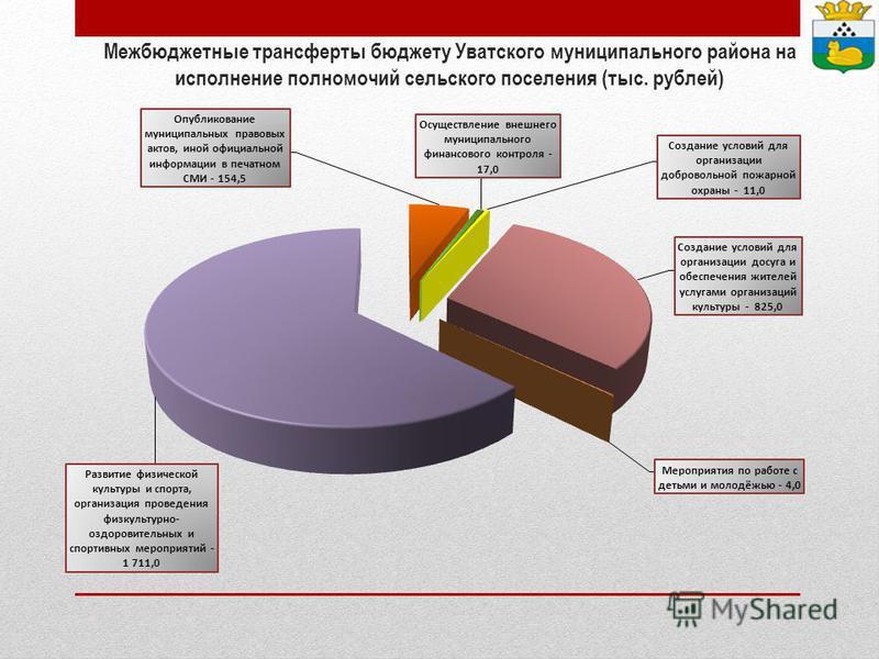 Межбюджетные трансферты бюджету Уватского муниципального района на исполнение полномочий сельского поселения (тыс. рублей)