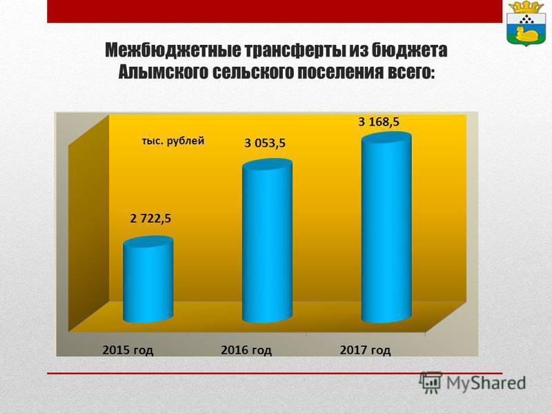 Межбюджетные трансферты из бюджета Алымского сельского поселения всего: