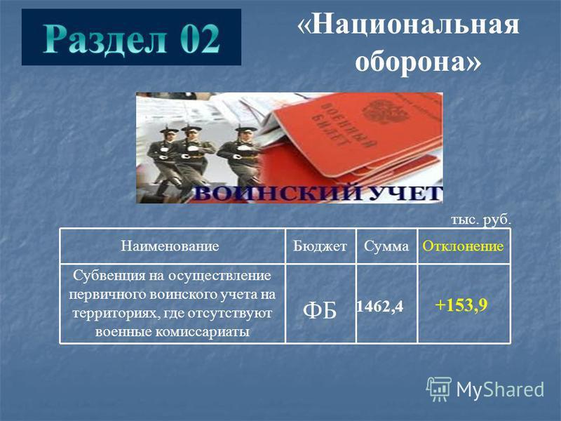 Наименование БюджетСумма Отклонение Субвенция на осуществление первичного воинского учета на территориях, где отсутствуют военные комиссариаты ФБ 1462,4 +153,9 тыс. руб. «Национальная оборона»