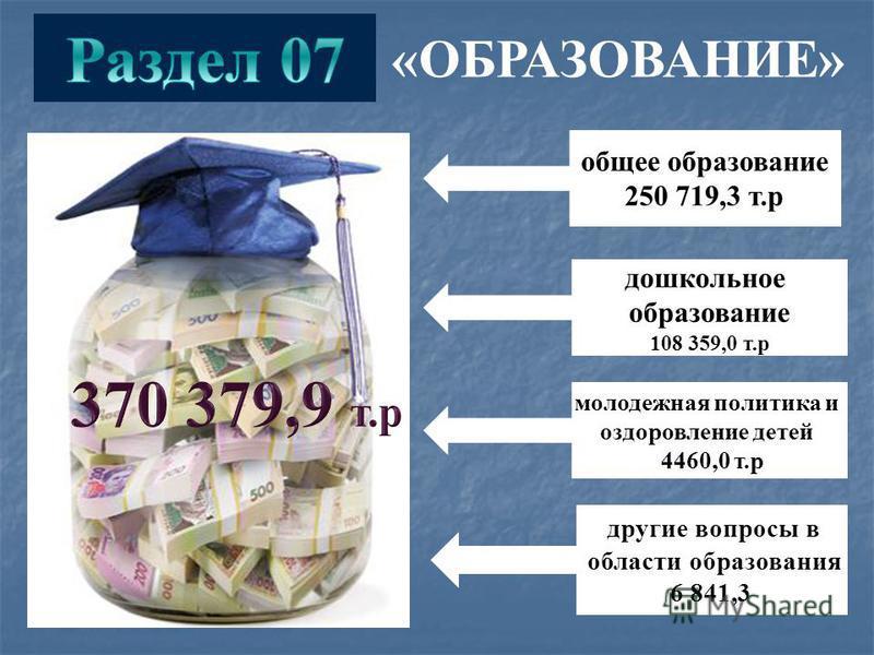 «ОБРАЗОВАНИЕ» общее образование 250 719,3 т.р дошкольное образование 108 359,0 т.р молодежная политика и оздоровление детей 4460,0 т.р другие вопросы в области образования 6 841,3