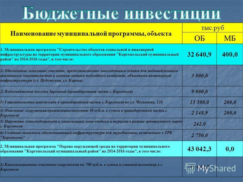 Наименование муниципальной программы, объекта тыс.руб ОБМБ 1. Муниципальная программа