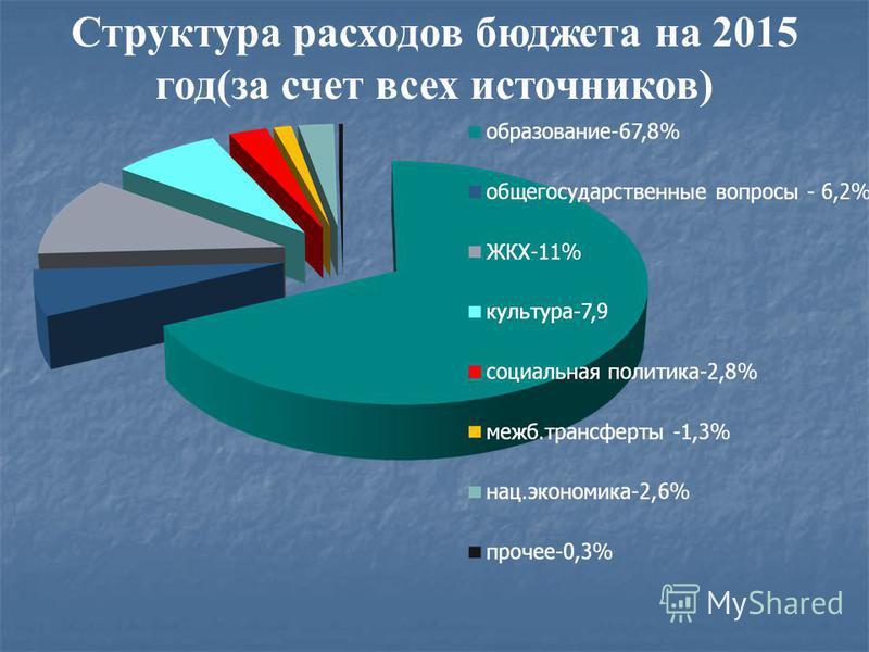 Структура расходов бюджета на 2015 год(за счет всех источников)