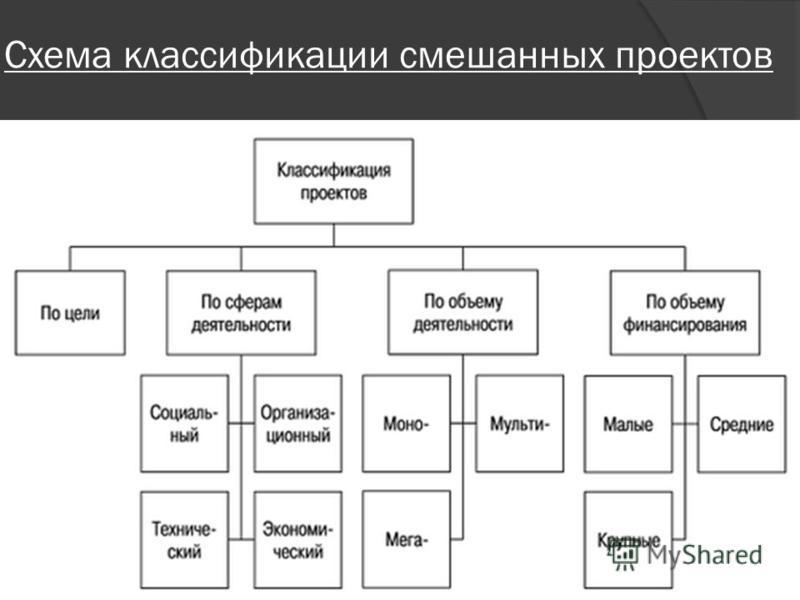 Схема классификации смешанных проектов