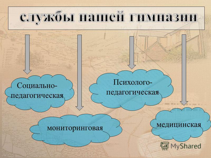Социально- педагогическая мониторинговая Психолого- педагогическая медицинская