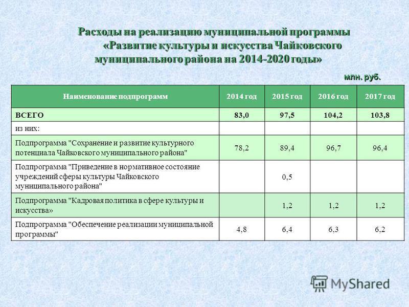Расходы на реализацию муниципальной программы «Развитие культуры и искусства Чайковского муниципального района на 2014-2020 годы» Наименование подпрограмм 2014 год 2015 год 2016 год 2017 год ВСЕГО83,097,5104,2103,8 из них: Подпрограмма