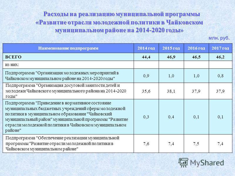 Расходы на реализацию муниципальной программы «Развитие отрасли молодежной политики в Чайковском муниципальном районе на 2014-2020 годы» Наименование подпрограмм 2014 год 2015 год 2016 год 2017 год ВСЕГО44,446,946,546,2 из них: Подпрограмма