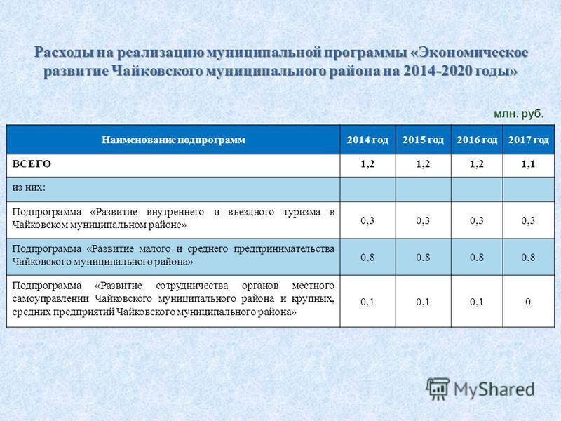 Наименование подпрограмм 2014 год 2015 год 2016 год 2017 год ВСЕГО1,2 1,1 из них: Подпрограмма «Развитие внутреннего и въездного туризма в Чайковском муниципальном районе» 0,3 Подпрограмма «Развитие малого и среднего предпринимательства Чайковского м