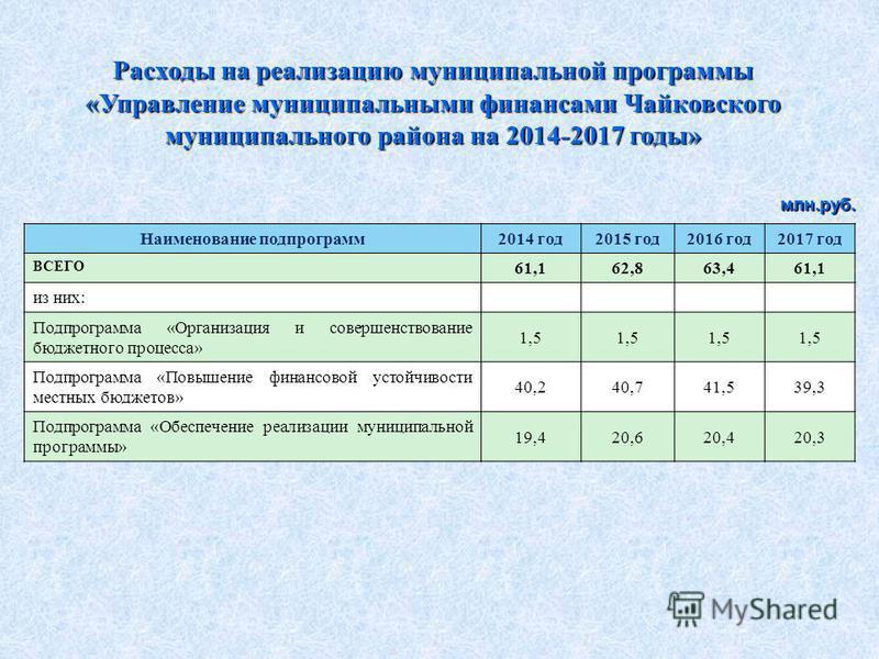 Наименование подпрограмм 2014 год 2015 год 2016 год 2017 год ВСЕГО 61,162,863,461,1 из них: Подпрограмма «Организация и совершенствование бюджетного процесса» 1,5 Подпрограмма «Повышение финансовой устойчивости местных бюджетов» 40,240,741,539,3 Подп