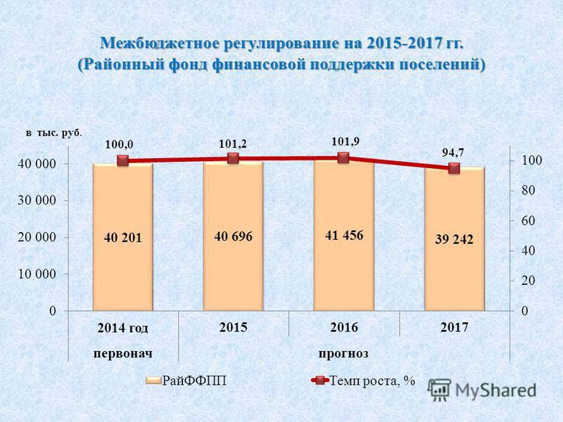 Межбюджетное регулирование на 2015-2017 гг. (Районный фонд финансовой поддержки поселений)