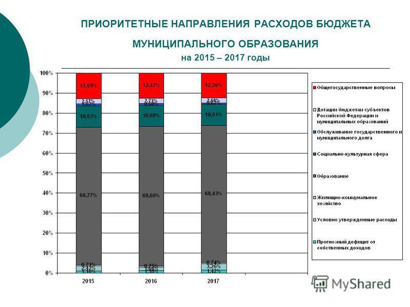 ПРИОРИТЕТНЫЕ НАПРАВЛЕНИЯ РАСХОДОВ БЮДЖЕТА МУНИЦИПАЛЬНОГО ОБРАЗОВАНИЯ на 2015 – 2017 годы
