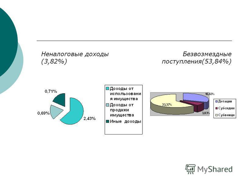Безвозмездные поступления(53,84%) Неналоговые доходы (3,82%)