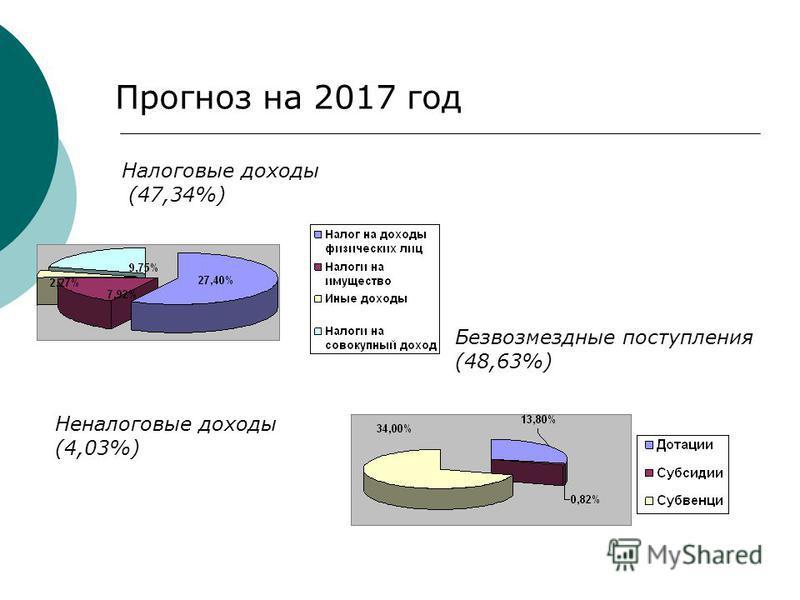 Прогноз на 2017 год Налоговые доходы (47,34%) Неналоговые доходы (4,03%) Безвозмездные поступления (48,63%)