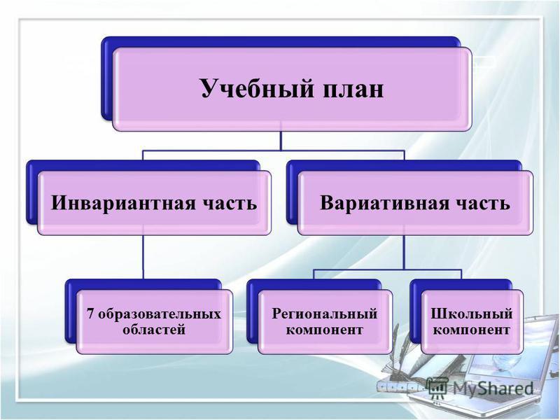 Учебный план Инвариантная часть 7 образовательных областей Вариативная часть Региональный компонент Школьный компонент