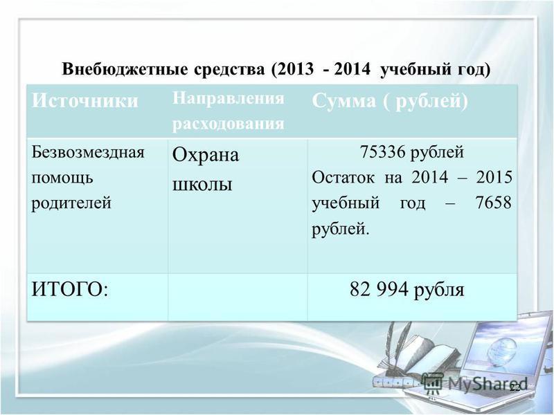 Внебюджетные средства (2013 - 2014 учебный год) 22