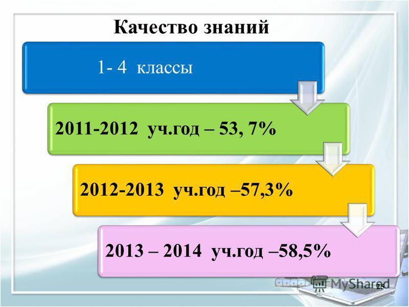 25 1- 4 классы 2011-2012 уч.год – 53, 7%2012-2013 уч.год –57,3%2013 – 2014 уч.год –58,5% Качество знаний