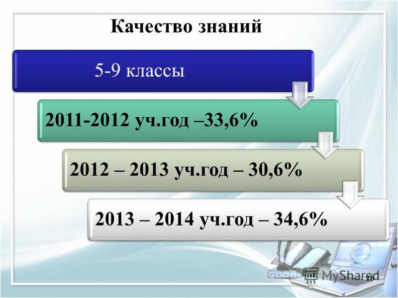 26 5-9 классы 2011-2012 уч.год –33,6%2012 – 2013 уч.год – 30,6% 2013 – 2014 уч.год – 34,6% Качество знаний