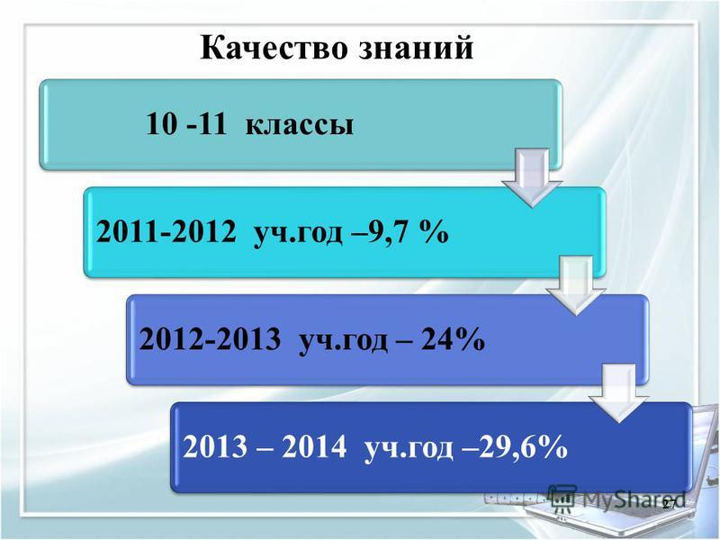 27 10 -11 классы 2011-2012 уч.год –9,7 %2012-2013 уч.год – 24%2013 – 2014 уч.год –29,6% Качество знаний