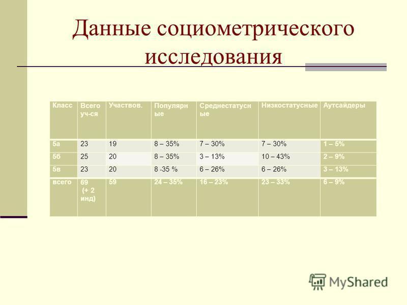 Данные социометрического исследования Класс Всего уч-ся Участвов.Популярн ые Среднестатусн ые Низкостатусные Аутсайдеры 5 а 23198 – 35%7 – 30% 1 – 5% 5 б 25208 – 35%3 – 13%10 – 43%2 – 9% 5 в 23208 -35 %6 – 26% 3 – 13% всего 69 (+ 2 инд) 5924 – 35%16